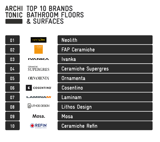 Architects' top brands | News