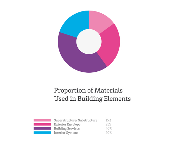 Architonic is proud to announce the launch of Materials Council | Materials