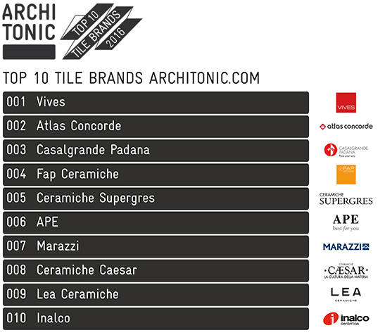 ARCHITONIC SPECIAL CERSAIE 2016 | News
