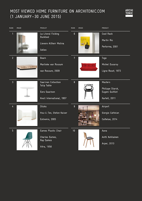 top 10 furniture brands. Architonic Top 10 Home Furniture 2015 | Trend Analysis Brands