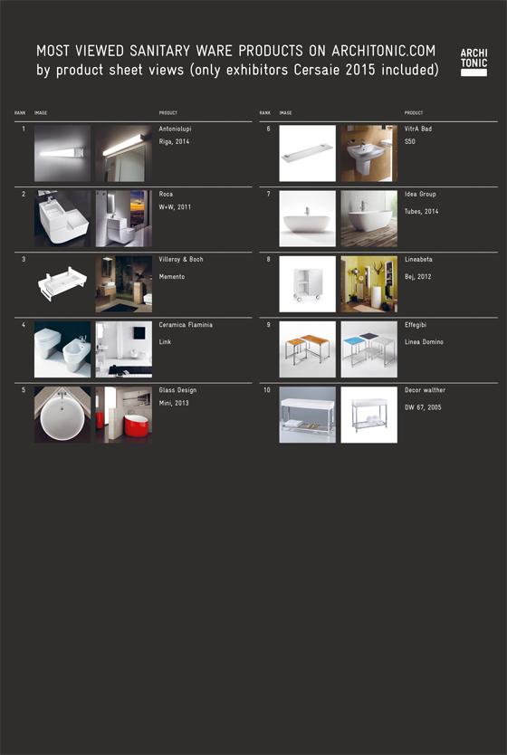 Architonic Ceramics Special Cersaie 2015   News