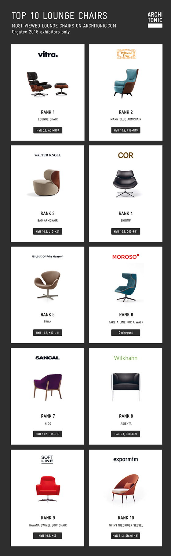 TOP 10 LOUNGE CHAIRS AT ORGATEC 2016 | News