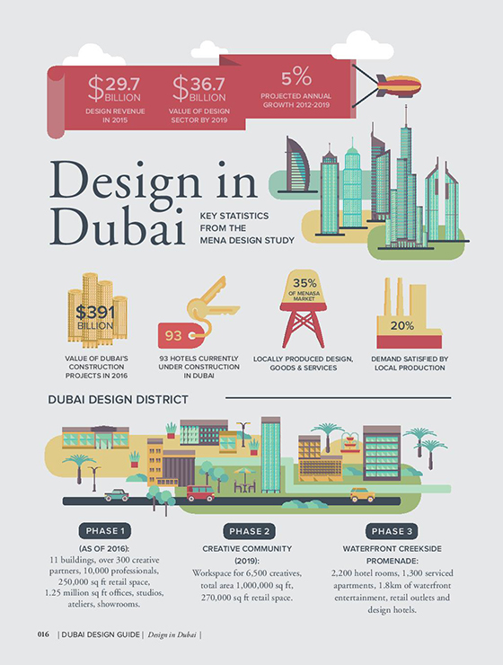 Dubai's design industry booming
