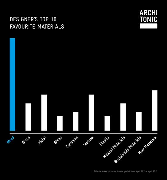 Designers' Top 10 Materials 2017 | News
