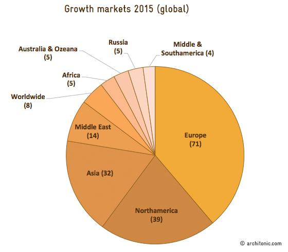 Architonic Market Report 2015 | News