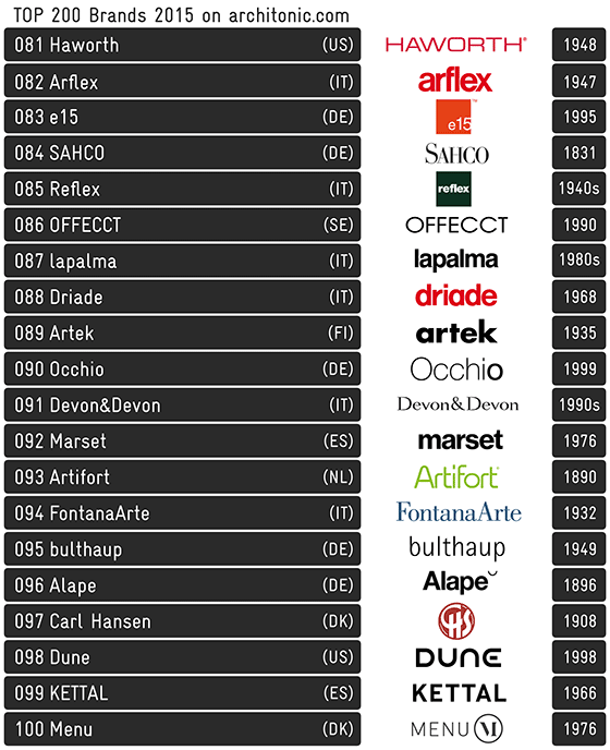 Architonic Top 200 Brands 2015 | Novedades