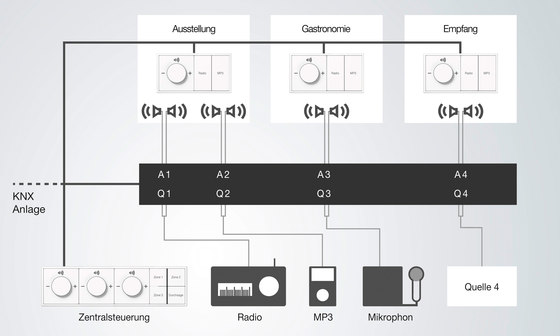 KNX Multiroom AMP by JUNG | KNX-Systems