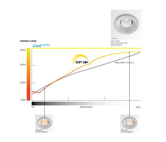 Minigrid In SI | Minigrid In 2 Frame + 2 x Minigrid Snap-In Soft de Delta Light | Plafonniers