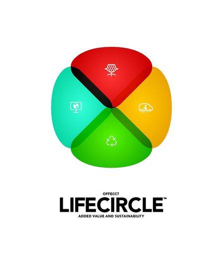 Offecct Lifecircle