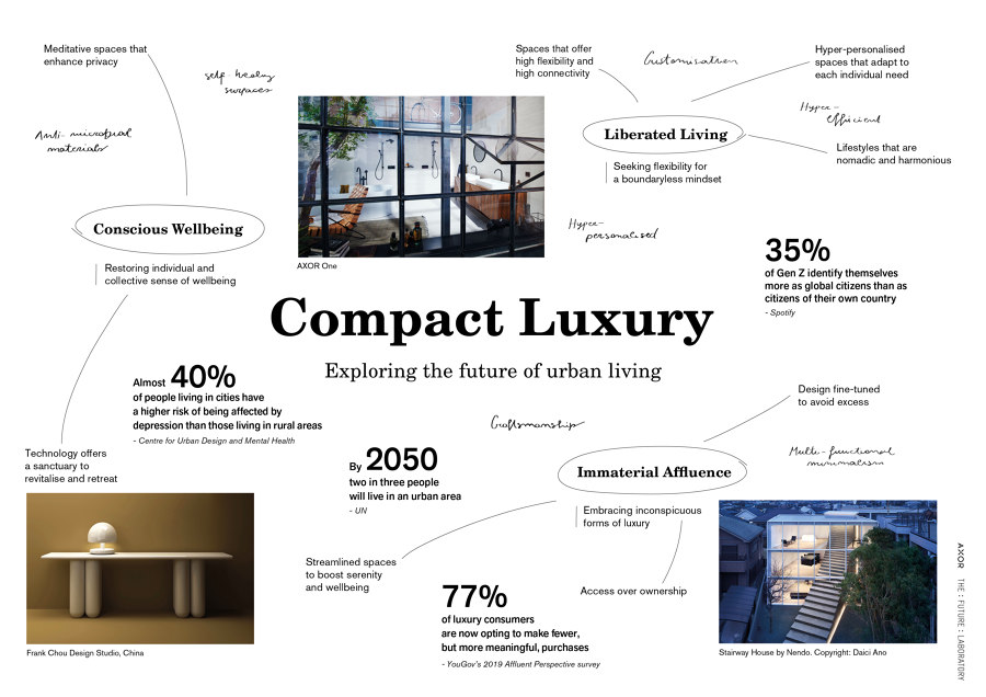 The lab of luxury: AXOR | News