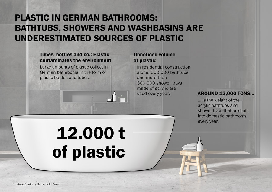 For the sake of the environment: Get plastic out of the bathroom   Architecture
